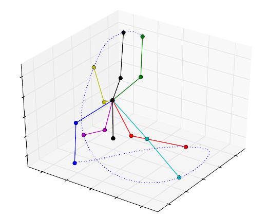 Pyro: An Open-Source Python library for robotics – Alexandre